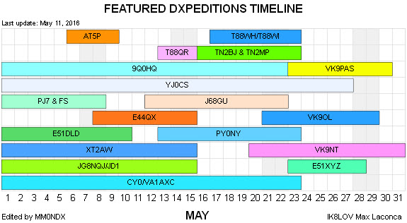 DXpeditions TimeLine