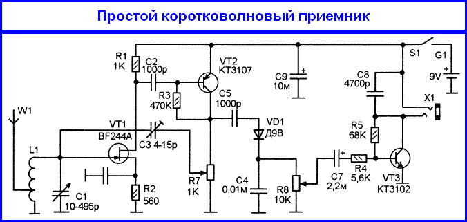 Приемник перекрывает диапазон от 3,7 до 13 МГц, перекрывая диапазоны 25, 31, 41, 49.