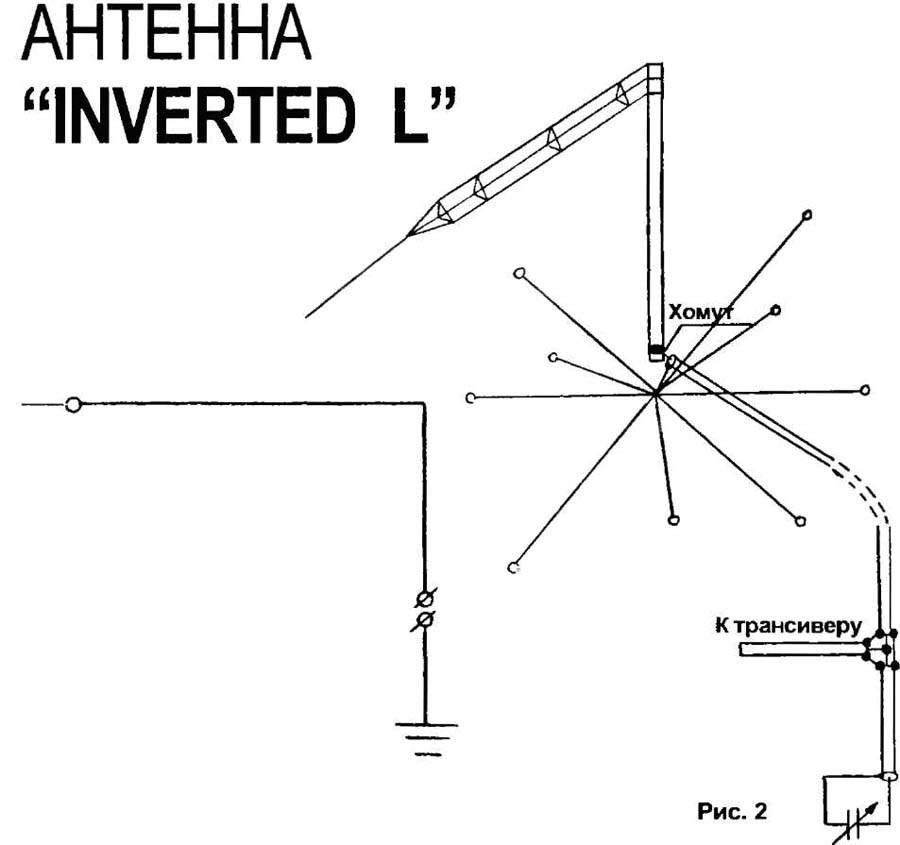 Многодиапазонные антенны :: Антенна Депо - антенные мачты ...
