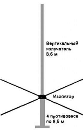 Антенна кв диапазонов
