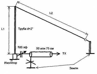 Многодиапазонные КВ антенны (простые) - Форум