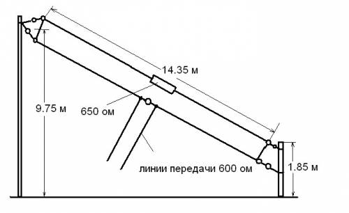 Антенны: многодиапазонный диполь, inverted-V, Sloping ...