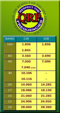 QRP частоты